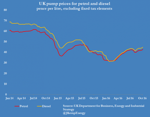2-uk-pump-prices-2