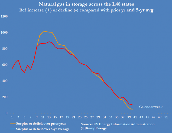 2-us-natural-gas-stocks-surplus-over-prior-year