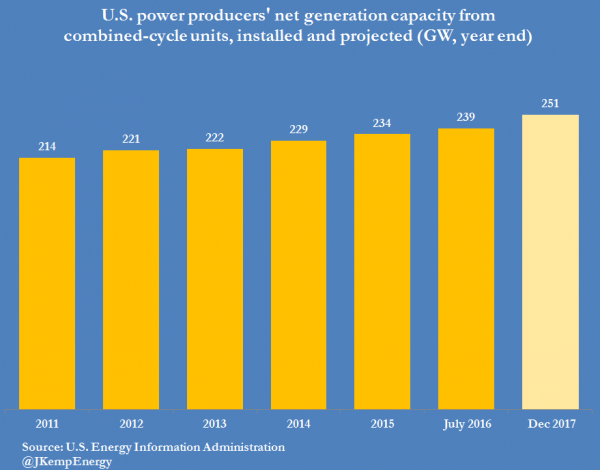 2-us-power-producers-installed-gas-capacity-2