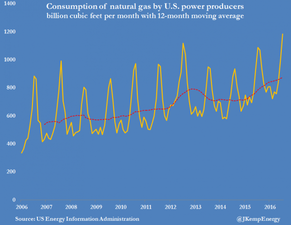 3-us-natural-gas-consumption-by-us-power-producers