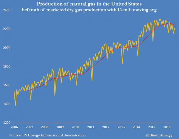 4-us-natural-gas-production-marketed-dry-gas-production