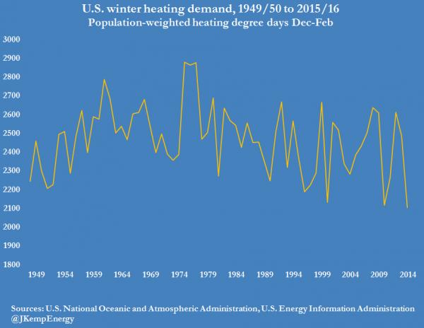 7-us-winter-heating-demand