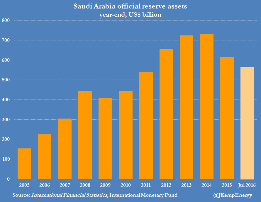 saudi-arabia-reserve-assets