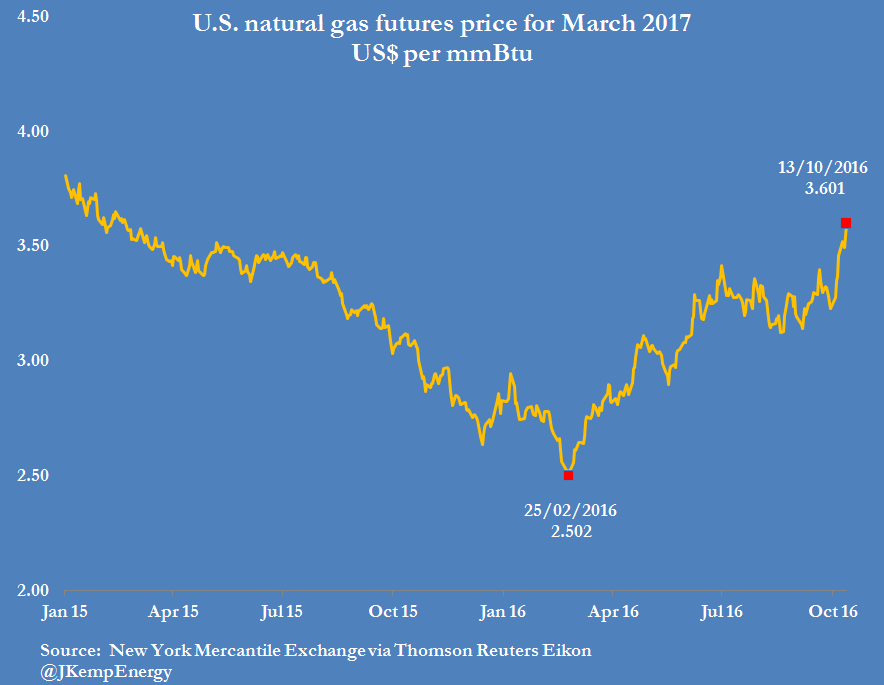 us-natural-gas-prices-for-march-2017-1