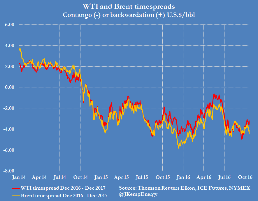 wti-and-brent-spreads-2