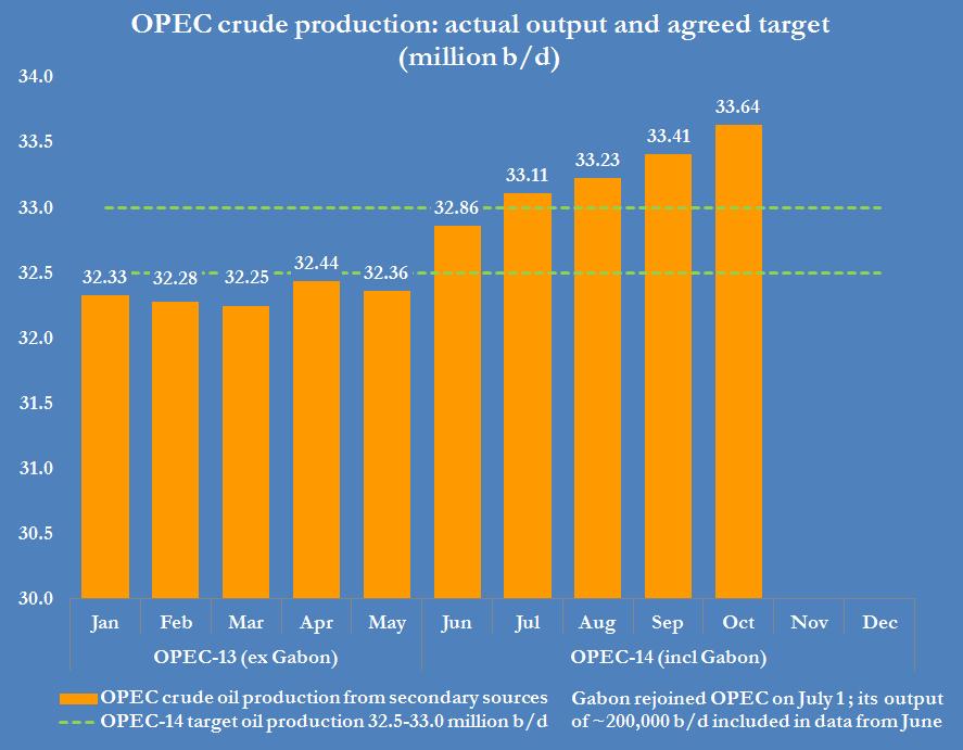 opec-output-target-versus-produciton
