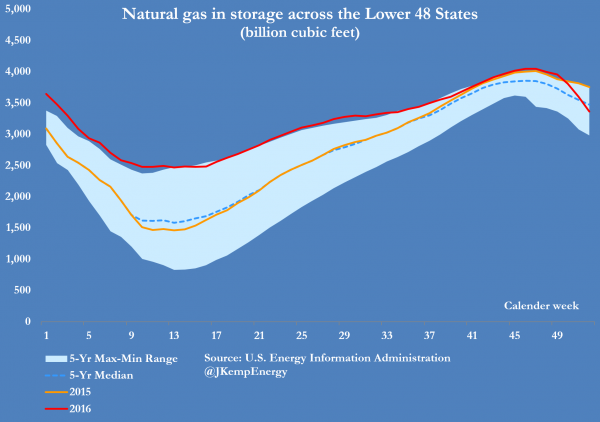 2-us-natural-gas-storage-10-yr-cloud