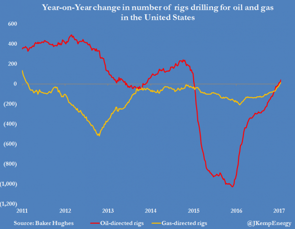 The Rising Rig Count Should Ensure Us Oil And Gas Production Starts To Increase Again In 2017 U S Oil And Gas Industry Has Turned The Corner Reuters