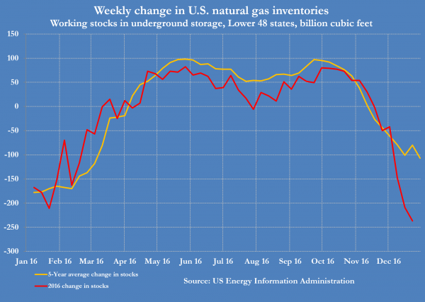 4-us-natural-gas-stocks-weekly-change-versus-5-yr-average