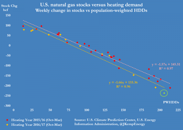 5-us-natural-gas-stocks-versus-hdds