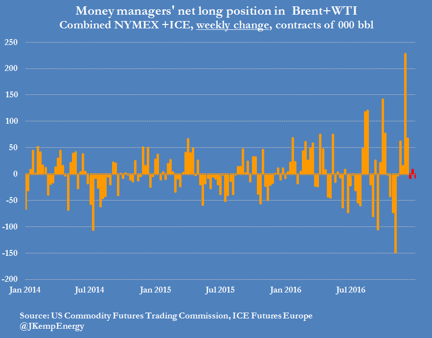 combined-brent-and-wti-short-positions-weekly-delta