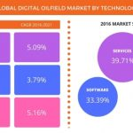 Global 'digital oilfield' market driven by migration of drilling to unconventional areas -Technavio