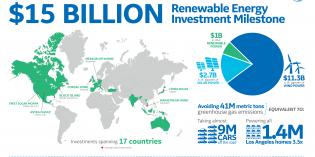 GE Energy Financial tops $15 billion in global renewable energy investments