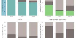 Canada's global ranking in renewable energy generation – NEB