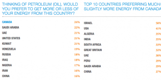 Canadians trust oil/gas sector far less than developing nations – CAPP/Ipsos survey