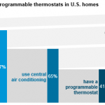 Clean energy tech brief July 20: Captain Kirk explores the outer reaches of…home solar energy