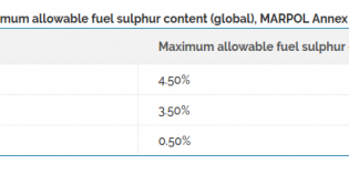 New lower marine fuel sulfur standards causing scramble for refiners, shippers