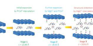 Magnesium battery breakthrough could lead to longer EV range – Univ. of Houston