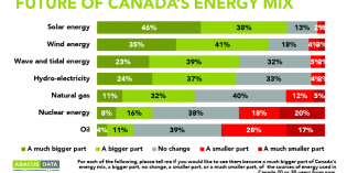 Waning Canadian support for oil, pipelines a big political problem for Alberta industry