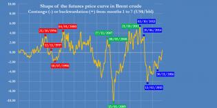 Column: Feast or famine? Oil market in 2018