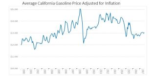 Column: California's real gasoline tax problems