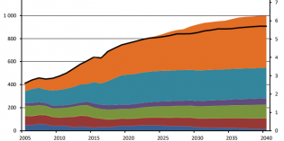 Canadian fossil fuel use plateaus by 2019…then barely declines over next 21 years