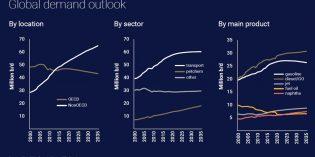 When will the market face peak demand? Wood Mackenzie