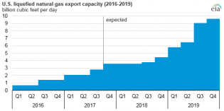 US LNG production will more than triple by 2019 as exports boom – EIA