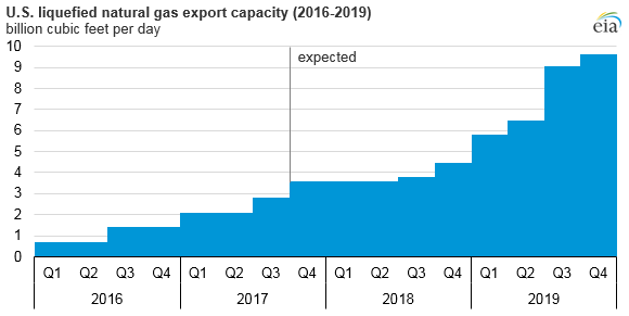 US LNG production will more than triple by 2019 as exports
