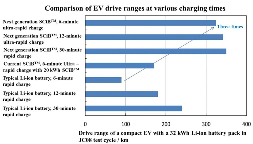 Toshiba Claims To Create Ev Battery With 320 Km Drive Range On 6 Minute Charge Ranges