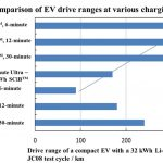 Toshiba claims to create EV battery with 320 km drive range on 6 minute charge