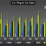 Global plug-in electric vehicle sales surpassed 1 million in 2017
