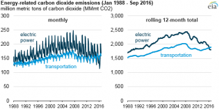 US power sector CO2 emissions fall below transportation sector emissions