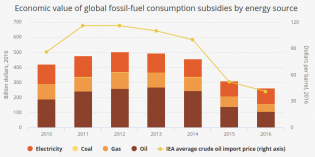 Fossil-fuel consumption subsidies are down, but not out – IEA